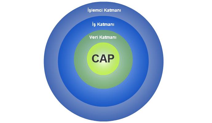 CAP Teknolojisi